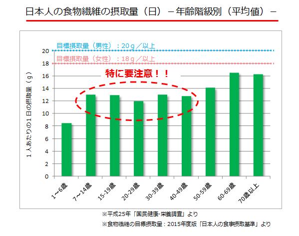 4.日本人の食物繊維の摂取量(日)