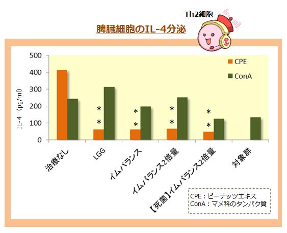 イムバランスのIL-4の分泌量の評価