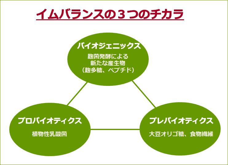 イムバランスの3つのチカラは、バイオジェニックス、プロバイオティクス、プレバイオティクス